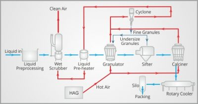 process-flow-diagram-saka-india